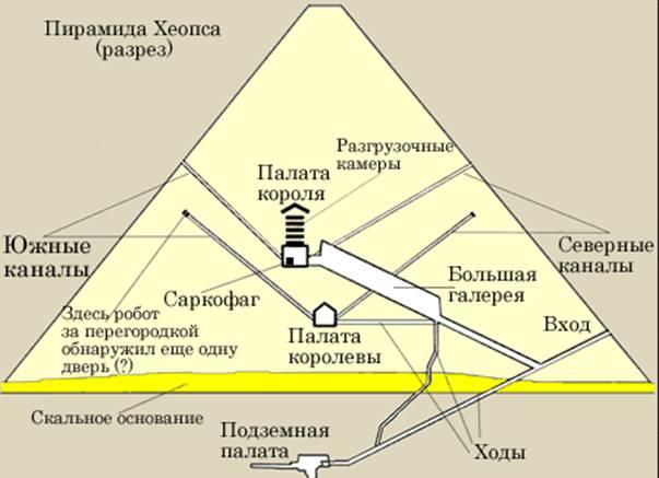 Пирамида хеопса схема - Тайна