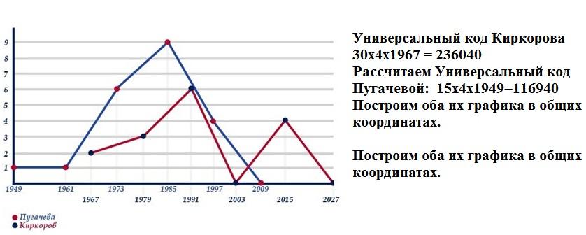 numerologiya-po-date-rozhdeniya-grafik-zhizni foto212