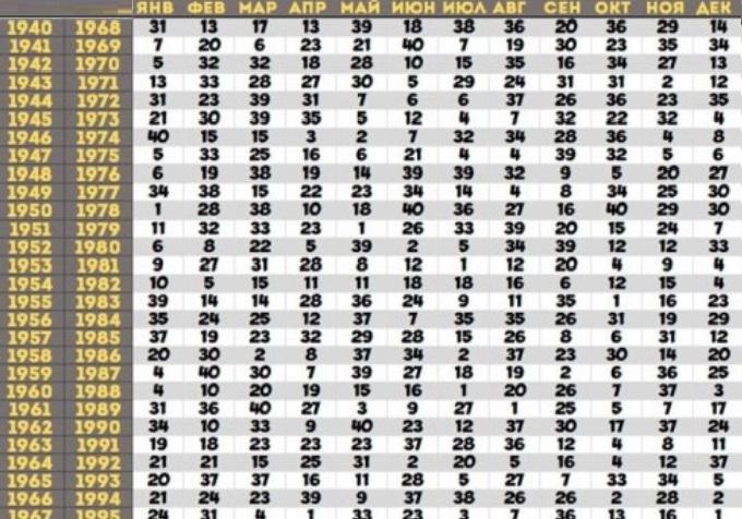Предсказания Ванги по дате рождения человека - таблица с расшифровкой, Мир необъяснимого и неопознанного