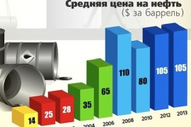 prognoz-tsen-na-neft-v-2016-godu-mirovye-analitiki foto12224