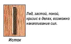 slavyanskie-runy-znachenie-opisanie-i-ih-tolkovanie-po-date-rozhdeniya foto 14