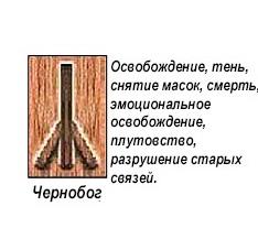 slavyanskie-runy-znachenie-opisanie-i-ih-tolkovanie-po-date-rozhdeniya foto 4